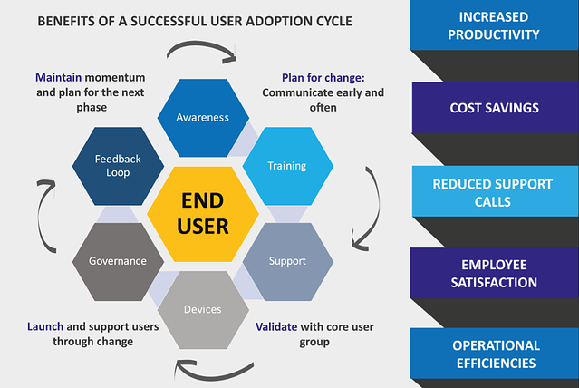 Benefits_of_Successful_User_Adoption.png