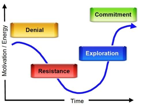 Blog_post_3_-_Time_versus_motivation.jpg