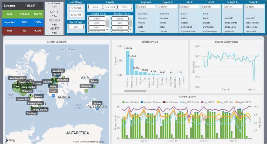 Diagnostics_modality stream score