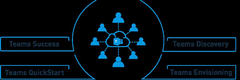 Microsoft Teams - experience the power of teamwork