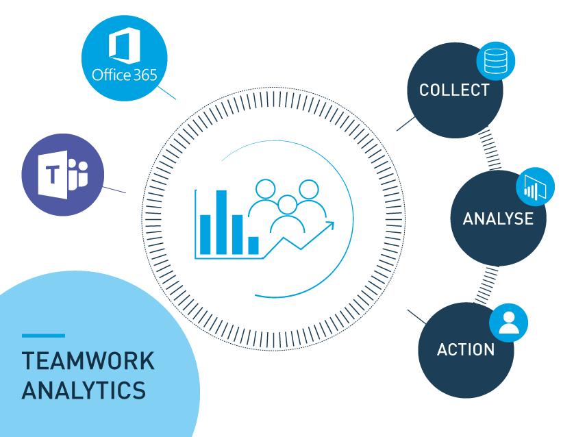 Teamwork Analytics Live demo